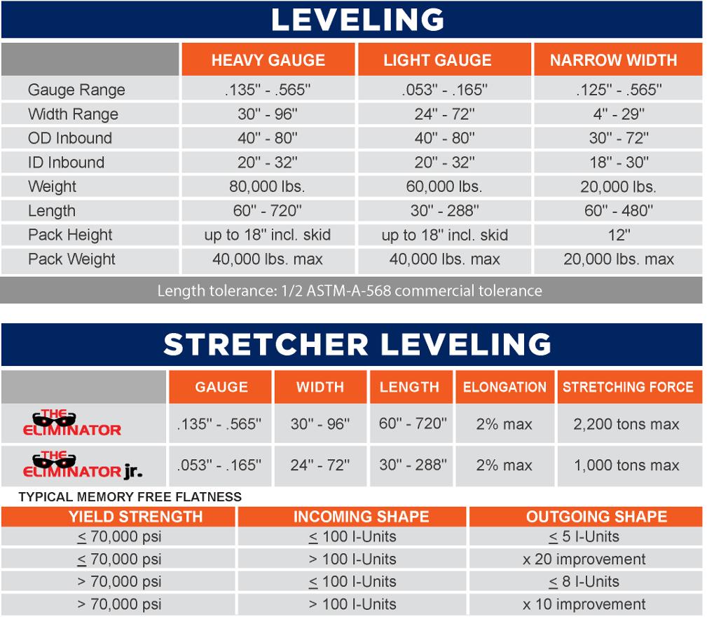 FerrousSouthLevelingCapabilities_4-29-19