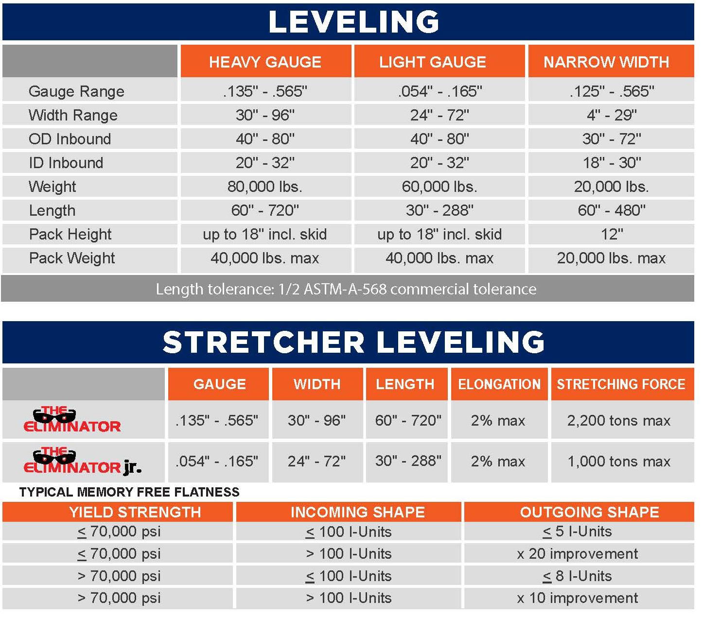 leveling capabilities