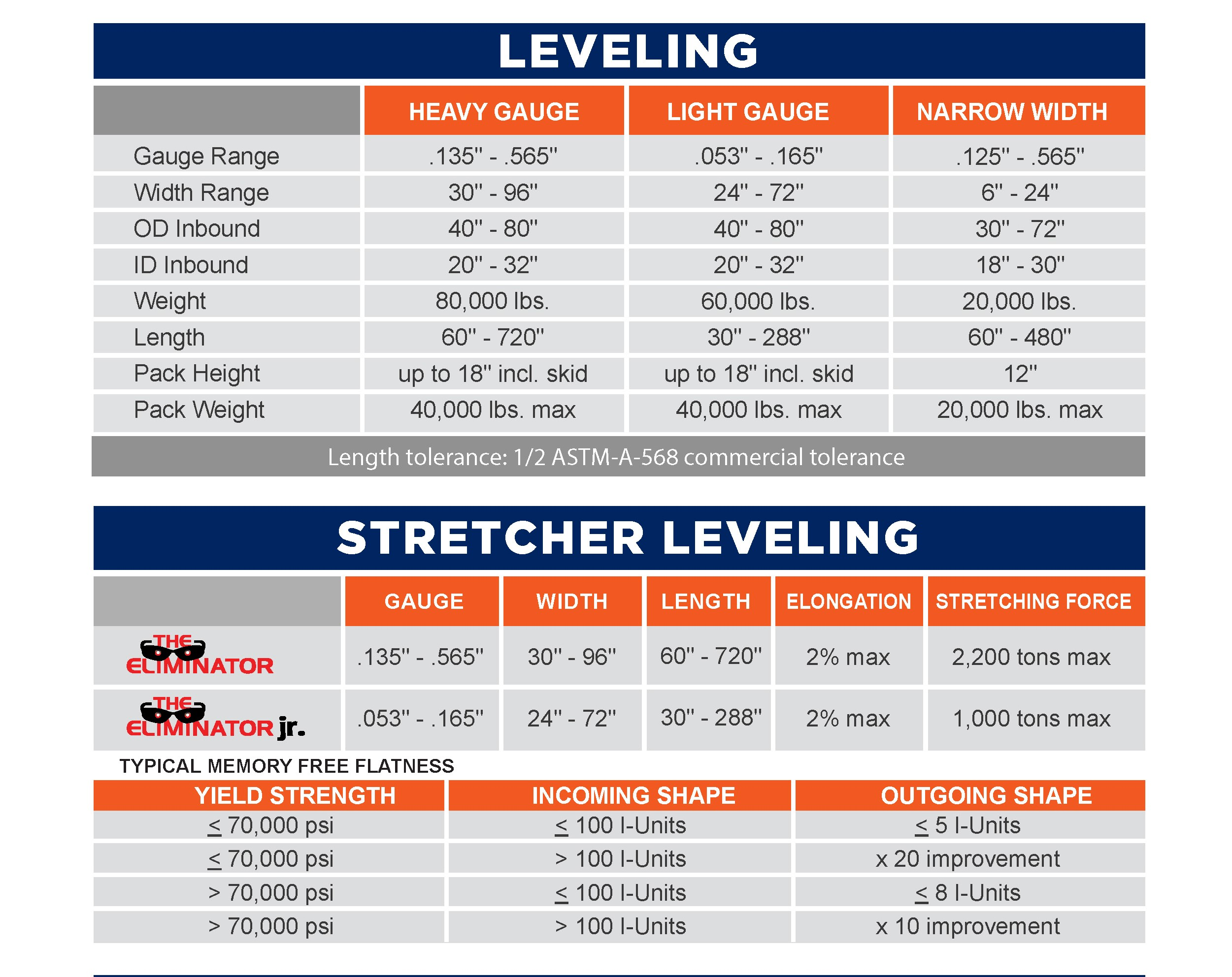 Leveling specs_6-22-2020